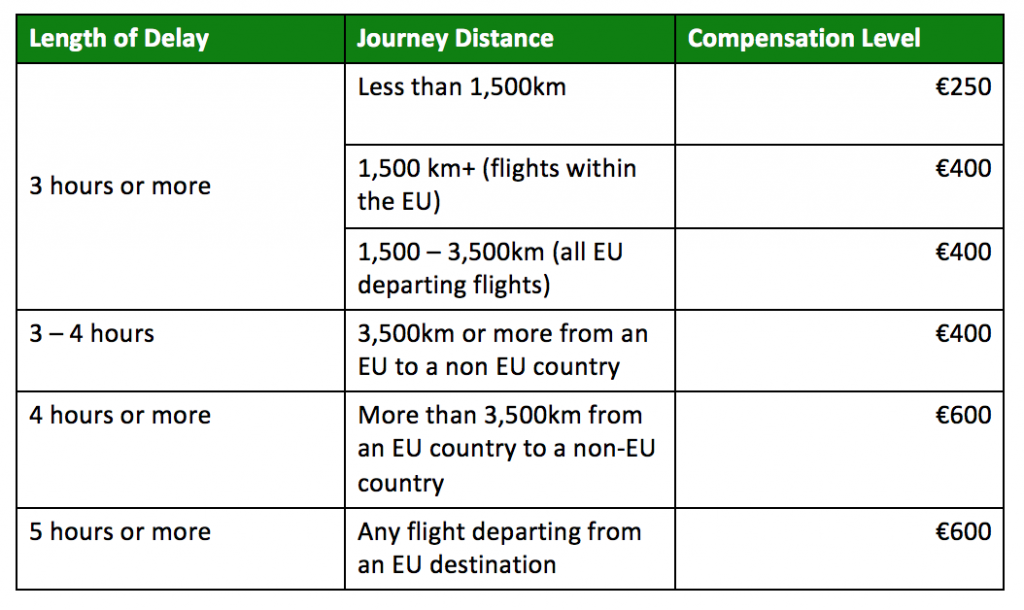 Flight delay compensation amounts time distance