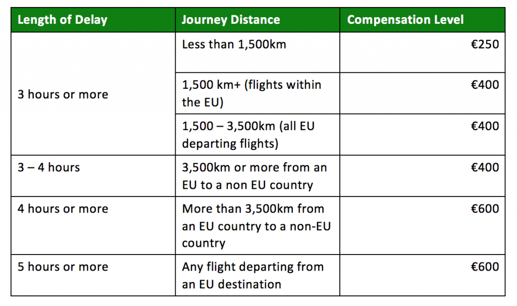 flight delay compensation duration and distance