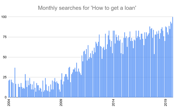 How to Get a Loan - Monthly Searches